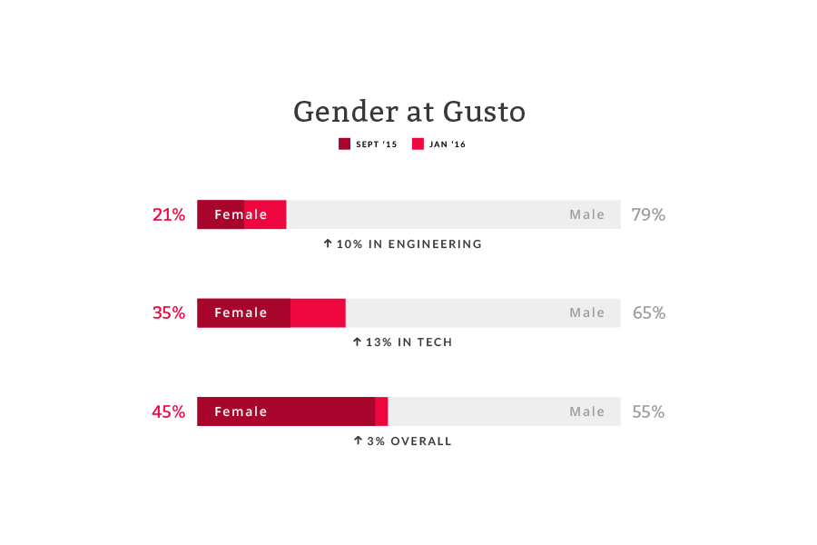 Diversity numbers at Gusto