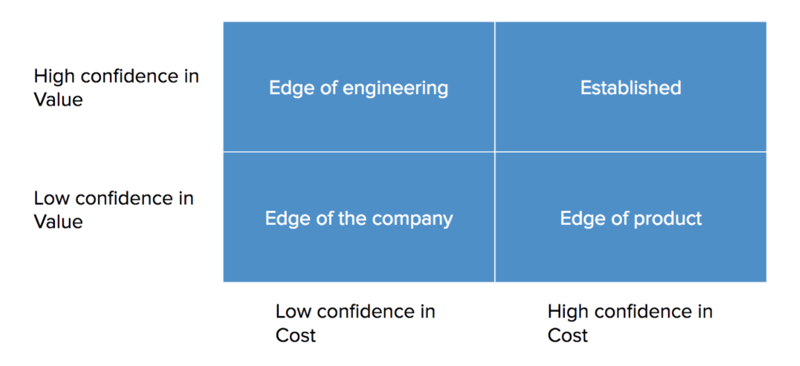 What's the distance between the problem space and the edge of the company?