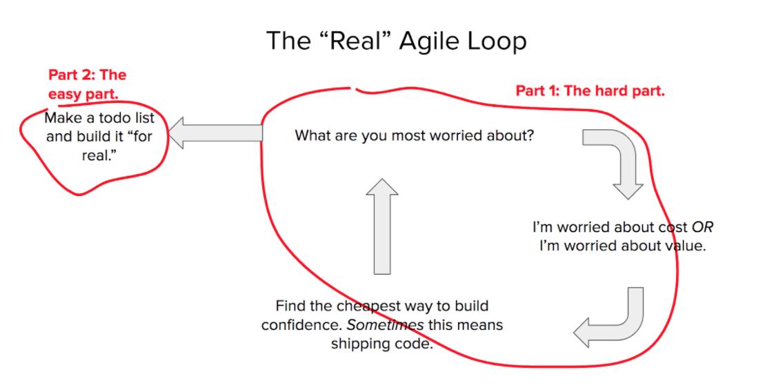 "The ""Real"" Agile Loop"